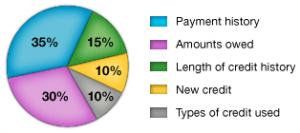 Undertanding Your Credit Score