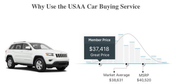 USAA Car Buying Service