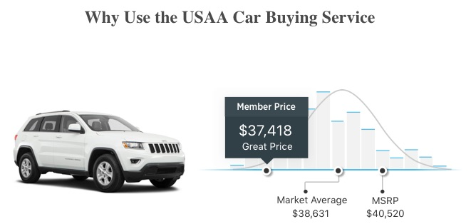 usaa car buying service review - car buying made easy