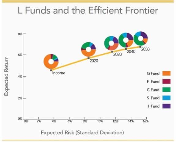 Efficient Frontier Investing - Thrift Savings Plan