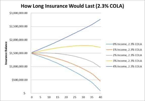 Survivor Benefit Plan vs Term Life Insurance Case Study 2.3% COLA