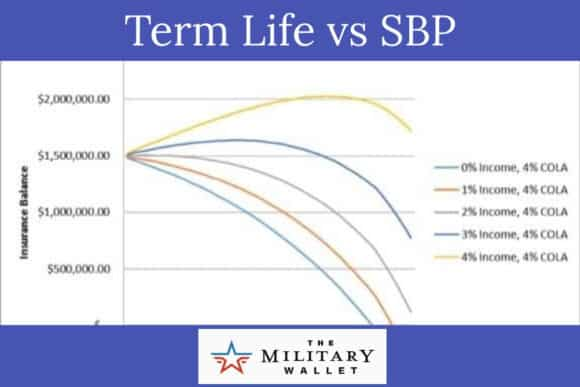 Term Life vs Survivor Benefit Plan