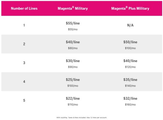 T-Mobile Military Discount Pricing